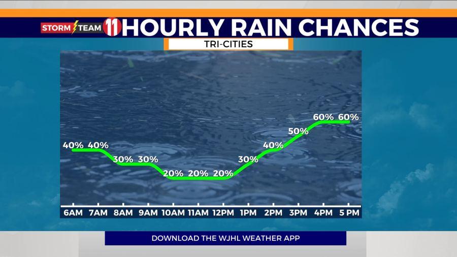 تیم طوفان 11: امروز باران و طوفان های پاره پاره دوباره خواهد بود