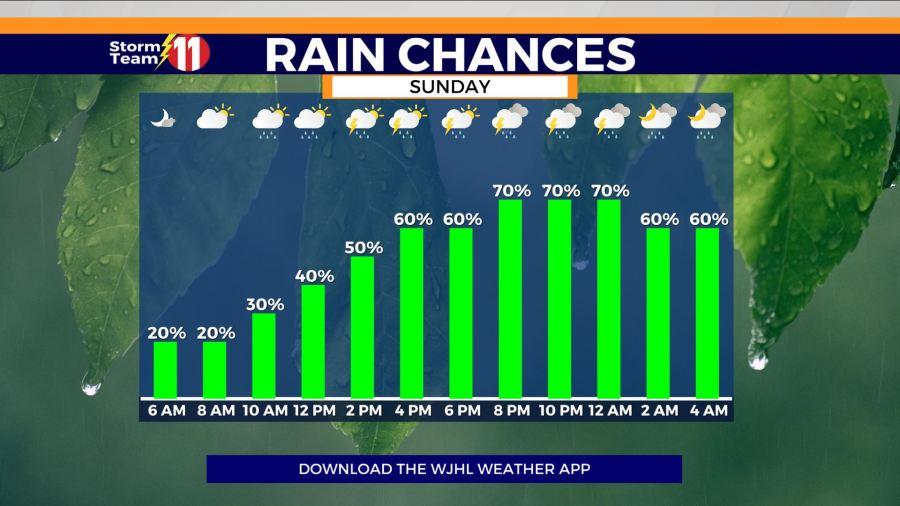 تیم طوفان 11: احتمال بارندگی از روز یکشنبه افزایش می یابد